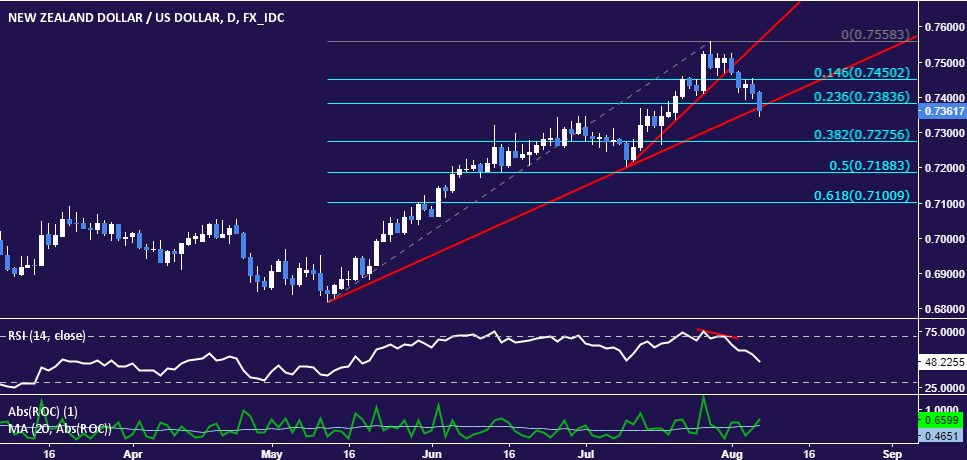 Live forex technical analysis