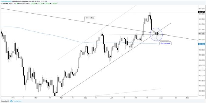 Positions longues intéressantes sur le cours USD/JPY en cas de recul, la cassure du biseau sur la paire AUD/NZD est très proche