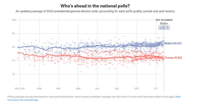 Promedio de las encuestas nacionales