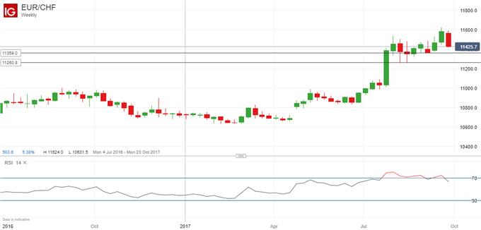 زوج العملات اليورو مقابل الفرنك السويسري EUR/CHF يواجه خطر المزيد من الانخفاضات