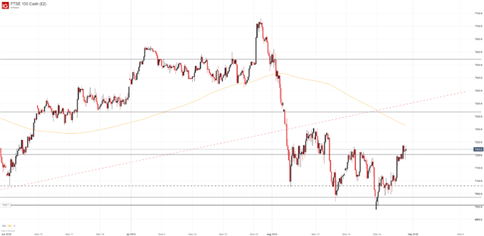 FTSE 100 4-Hour Price Chart