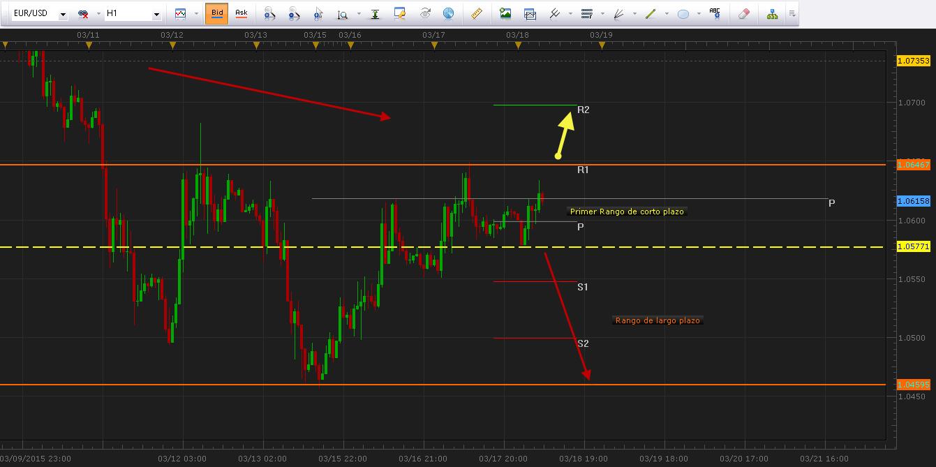 EURUSD ya encuentra zona de consolidación a la espera del FOMC