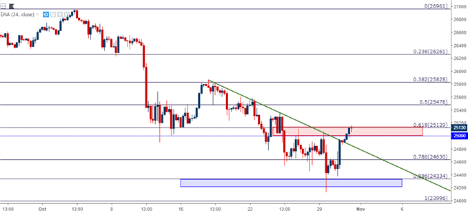 Dow Jones DJIA DIA Four Hour Price Chart