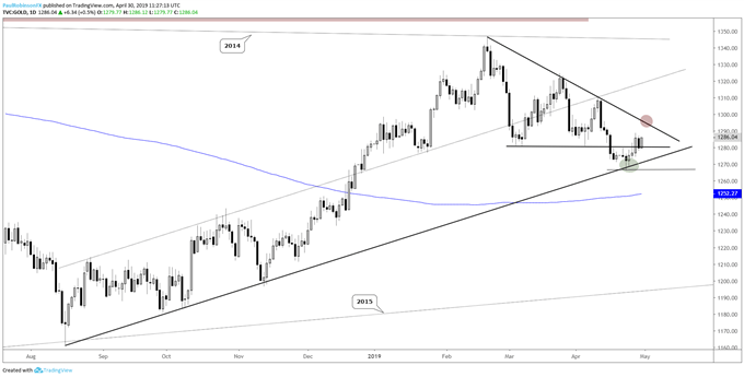 Gold daily chart, weak trend but support below