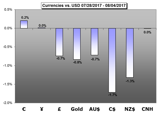 Weekly Trading Forecast: US Dollar, Gold Price Reversal at Hand?