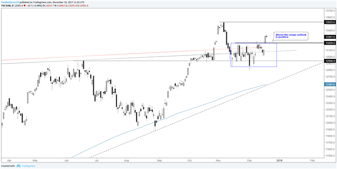 Technical Analysis for DAX, S&P 500, Gold & Silver, Oil, and More