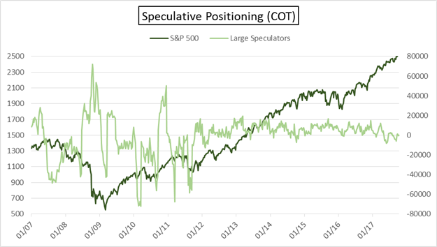 Cot Eur Usd Cad Prices Correct Futures Positioning Doesn