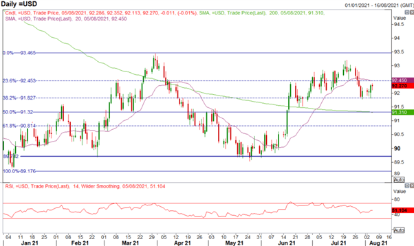 US Dollar Price Outlook: Market Risk Heightened on NFP Release