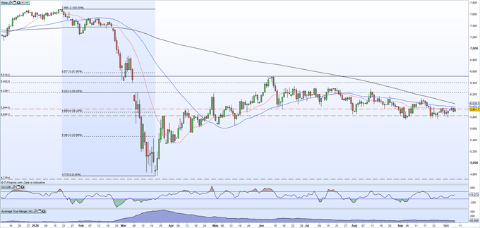 FTSE 100 Brewing Up for a Breakout as Technical Indicators Come Together