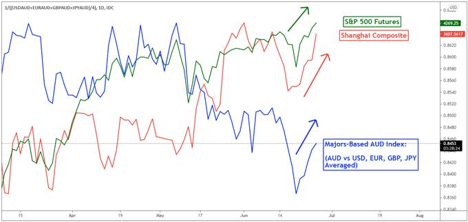 Australian Dollar Outlook: AUD/USD, S&P 500, Chinese Stocks Rise. Fedspeak, NFPs Eyed