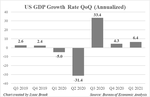 US GDP, GDP GROWTH RATE, GDP QoQ