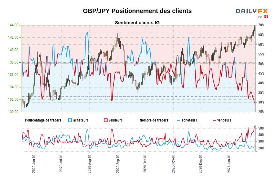 GBP/JPY SENTIMENT CLIENT IG : Nos données montrent que les traders sont à l'achat moins depuis juin 11 lorsque GBP/JPY se négociait à 134,40.
