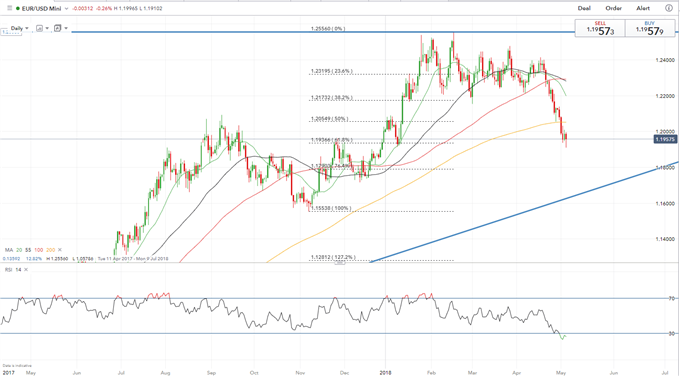 EUR/USD Weekly Technical Forecast: Fresh YTD Lows Keeps Lasting Bearish Trend Intact