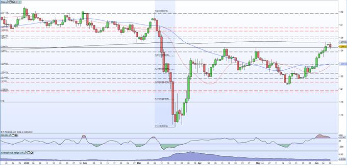 GBP/USD, EUR/GBP and FTSE 100 Latest Outlook - UK Market Webinar