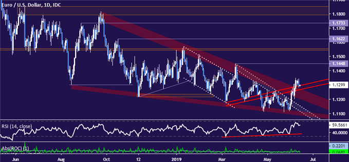 EURUSD Chart Analysis: Has Euro Trend Turned Higher? Maybe Not.