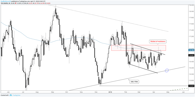 silver daily chart with resistance