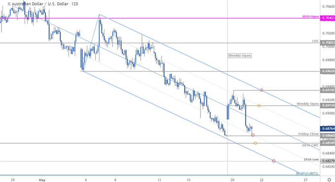Australian Dollar vs US Dollar Price Chart - AUD/USD 120min