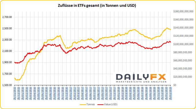 Zuflüsse in Gold ETFs weltweit nach Tonnen und USD Wert
