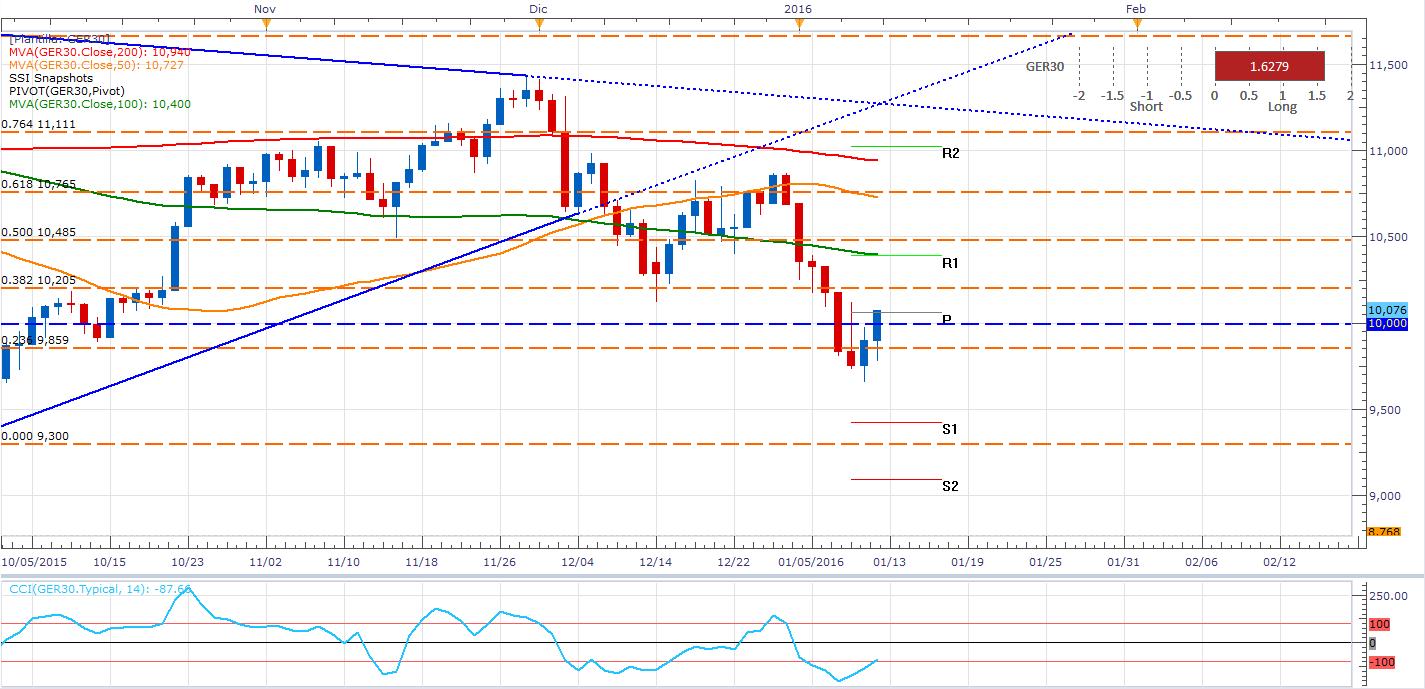 ¿Nueva crisis en los mercados accionarios? DAX Alemán cae más de 400 pips.