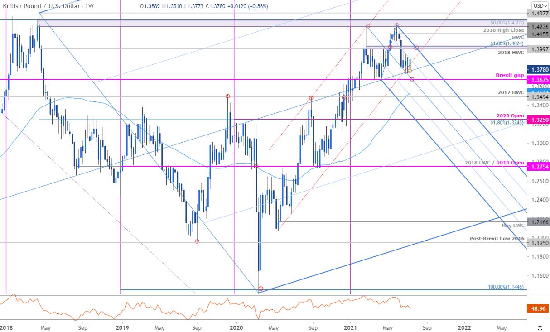 Biểu đồ GBP/USD khung tuần