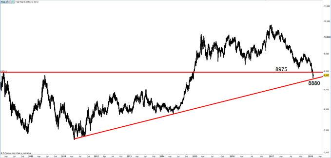 US Dollar Index (DXY) Forecast: The Significance of Breaking Polarity