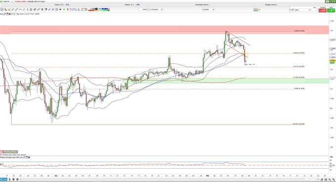 GBP weiter unter Druck