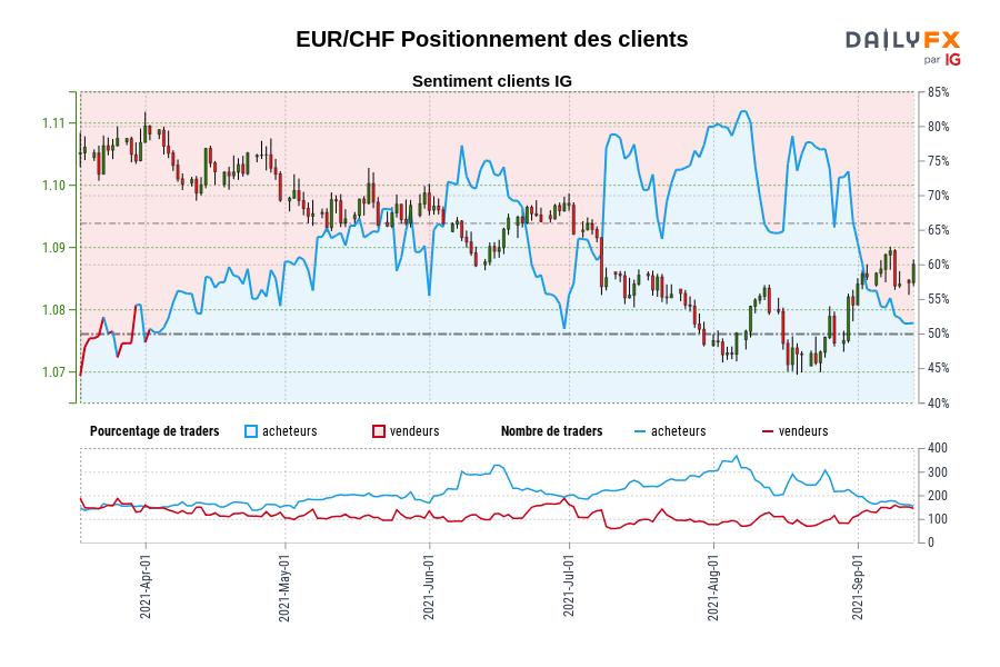 EUR/CHF SENTIMENT CLIENT IG : Les traders sont à la vente EUR/CHF pour la première fois depuis avr. 02, 2021 lorsque EUR/CHF se négociait à 1,11.