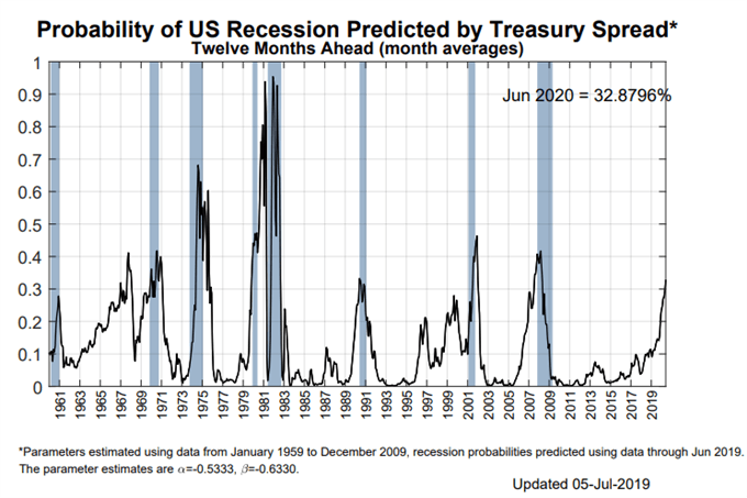 ny fed recession probability indicator, us yield curve, us yield curve inversion, us treasury yield curve inversion