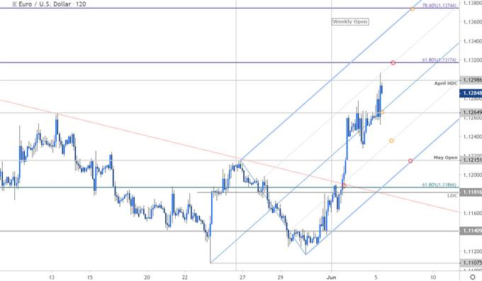 EUR/USD Price Chart - Euro vs US Dollar 120min - Technical Outlook