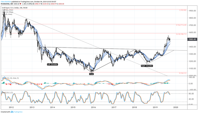 Gold Prices Consolidate in Bull Flag - Key Technical Levels for XAU/USD