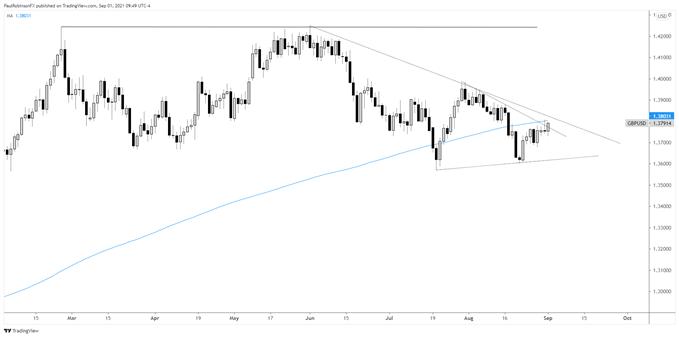 GBP/USD Technical Analysis: Short-term View