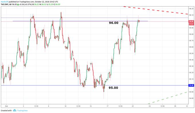 Dollar basket price chart October 2018
