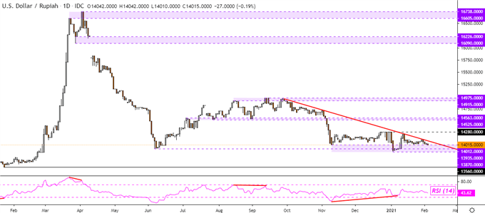 US Dollar Technical Outlook: USD/SGD, USD/THB, USD/PHP, USD/IDR