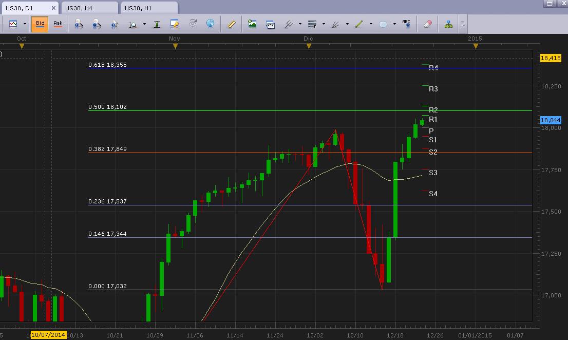 Análisis técnico Dow Jones (US30): nivel  18.100 en la mira del mercado