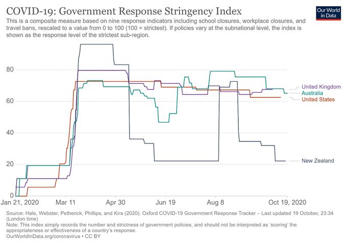 Yeni Zelanda Doları Görünümü: Enflasyon Verilerine NZD / USD, NZD / JPY Hinge