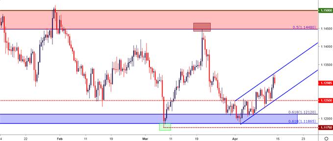 eur/usd eurusd eight hour price chart