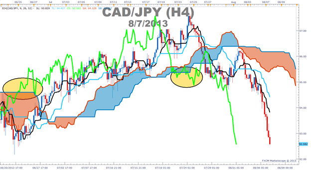 How to use the Ichimoku lagging line to confirm trends in forex.