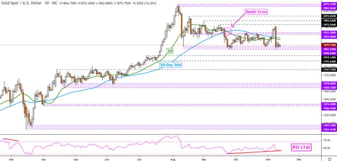 I prezzi dell'oro sono ancora vulnerabili, il greggio punta su Covid rispetto alla produzione OPEC +