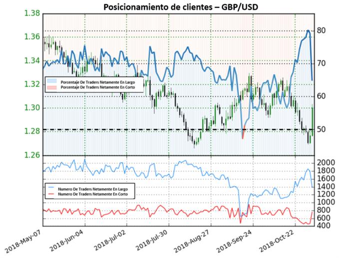 Precios del GBP/USD encaran posible reversión al alza