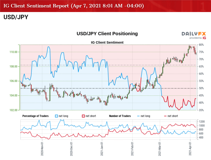 USD/JPY Susceptible to Larger Pullback as RSI Sell Signal Emerges