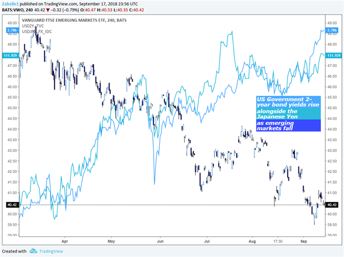 USD/JPY, Emerging Markets and US Government 2-Year Bond Yields - Daily Chart