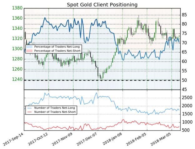 الذهب: انخفاض المُتداولين في مراكز الشراء يعطي إشارة مُحتملة لارتداد أسعار الذهب للأعلى