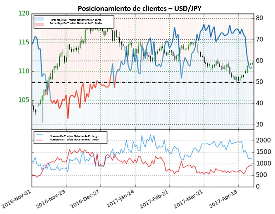 Perspectiva mixta para el Yen Japonés mientras que los traders se posicionan en corto