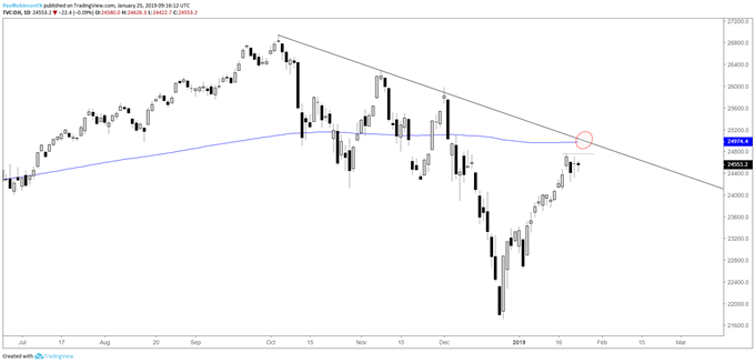 Dow Daily Chart, t-line, 200-day