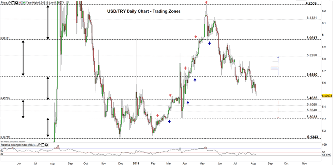 USDTRY price daily chart 07-08-19 Zoomed Out