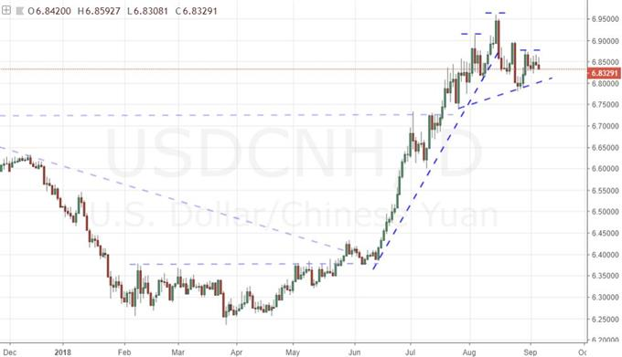Daily Chart of USDCNH