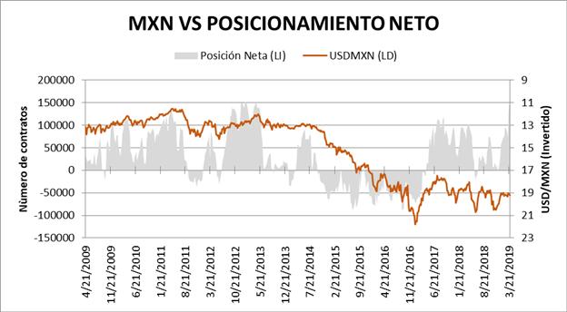 El peso mexicano se dispara pese a los comentarios de Trump