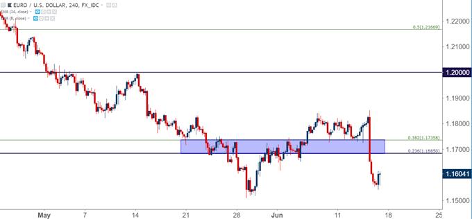 EURUSD eur/usd four hour chart