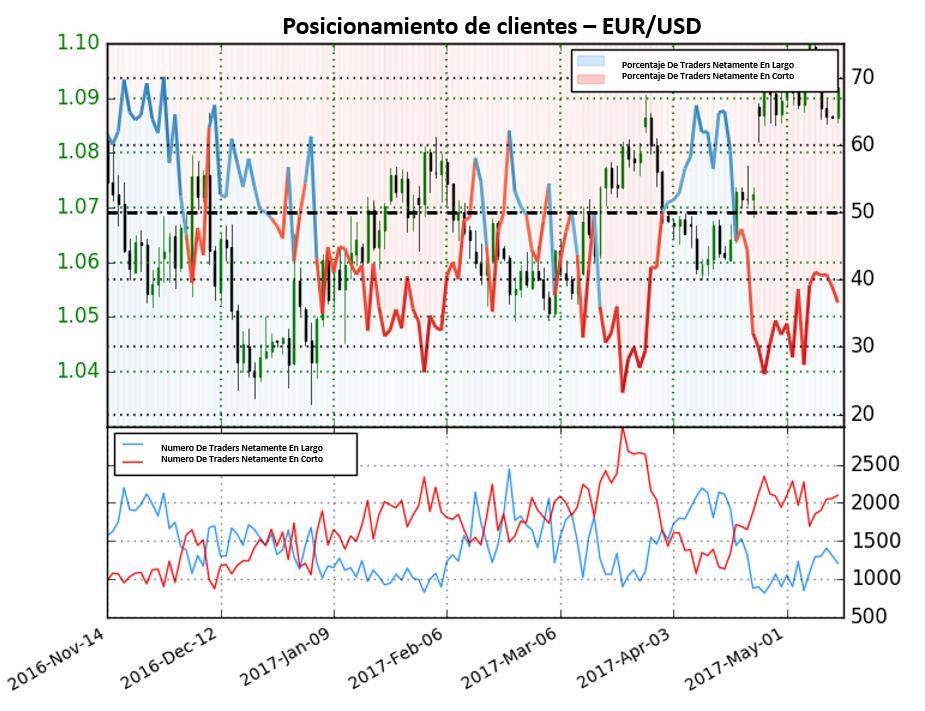 Perspectiva para el Euro mixta según sentimiento de traders