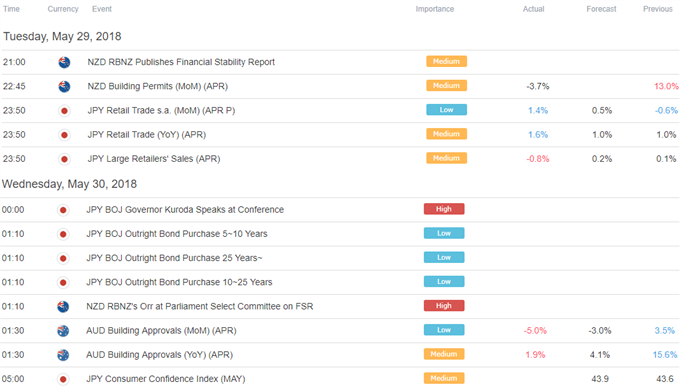 Asia Pacific Trading Session Economic Calendar